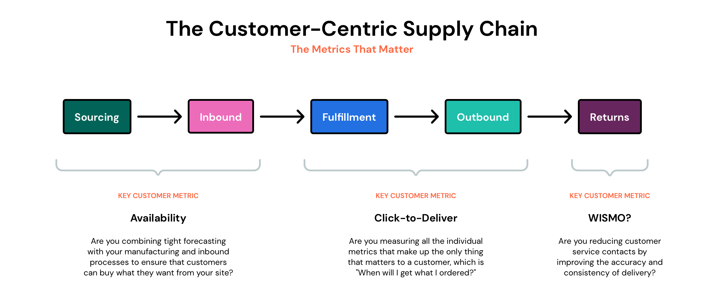 cx-supply-chain