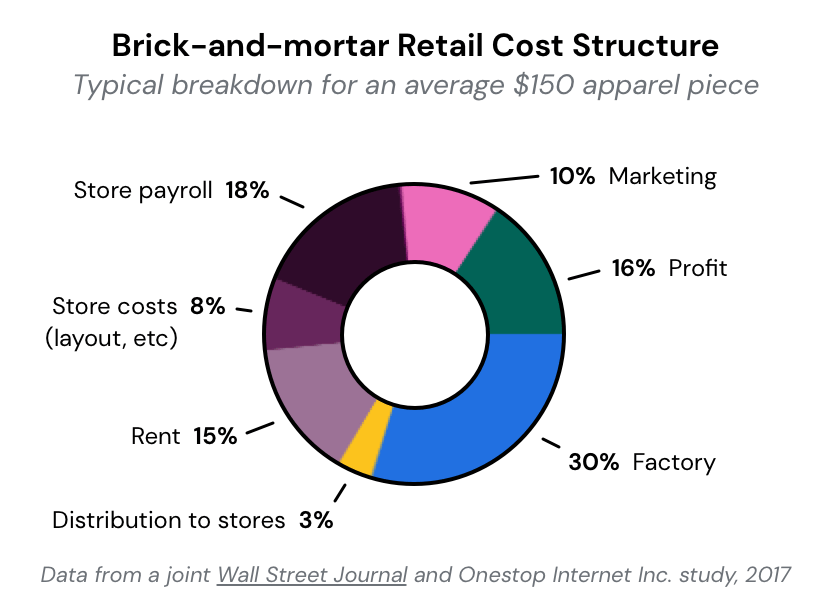 retail-cost-structure