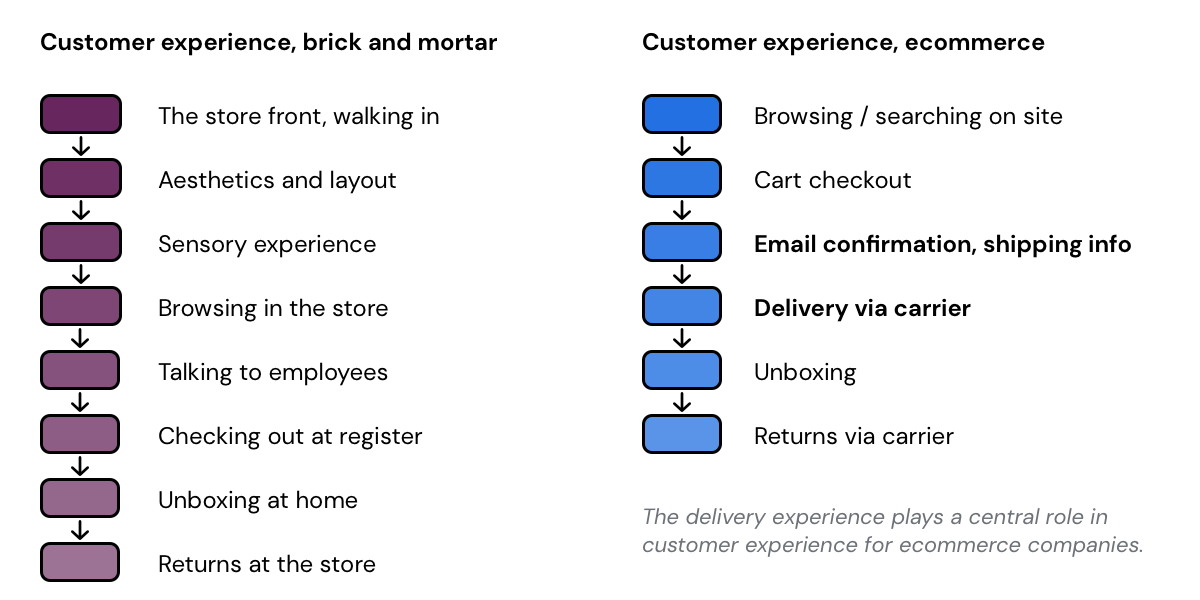 customer-experience-touch-points